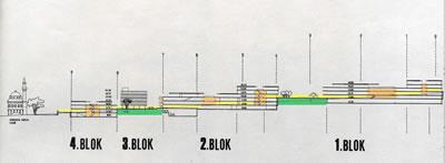 <p><strong>10.</strong> Projeden bir kesit. Avlular turuncu,  sokakla bütünleşen meydanlar yeşil, arazinin eğimine oturan yaya sirkülasyonu  sarı ile gösterilmiştir.</p>