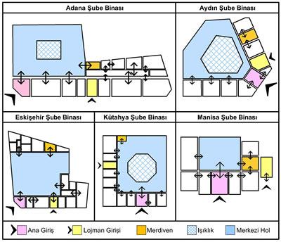 <p><strong>10.</strong> İncelenen yapıların zemin katlarının mekân organizasyonu<br /> Kaynak:  Yazar tarafından Şekil 3-7 de sunulan plan şemaları sadeleştirilmiştir.</p>