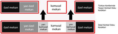 <p><strong>11.</strong> İdeal bir kentsel doku içinde farklı  karakterli mekânların örnek dizilimi ve Türkiye kentlerinde yaygın mekânsal  dizilim </p>