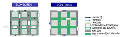 11. Süperblok kavramı ve süperblok haritası (Kaynak: Diaz, 2011)