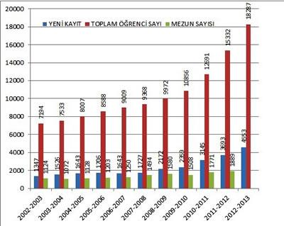 <p><strong>1.</strong> 2002-2013 yılları arasında Türkiye'deki mimarlık bölümlerinde yeni kayıt,  toplam öğrenci ve mezun verileri</p>
