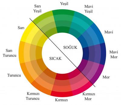 <p><strong>1.</strong> Renk çarkı <br />  Kaynak: URL1. </p>