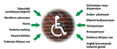 <strong>1.</strong> Medikal Modelin Engelli Bireye Yaklaşımı<br />Kaynak: URL1. </p>
