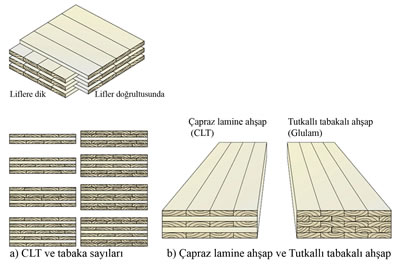 <p><strong>1.</strong> Çapraz Lamine Ahşap ve Tutkallı Tabakalı Ahşabın Karşılaştırılması<br />  Kaynak:  FPInnovations and Binational Softwood Lumber Council, 2013.</p>