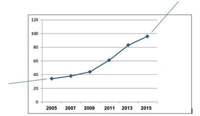 <p><strong>Tablo  1.</strong> Türkiye'deki mimarlık okullarının sayısındaki artış</p>