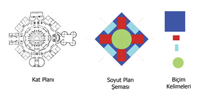 <p><strong>1. </strong>Bangladeş Parlamento Binası (Dakka, Bangladeş,  1962-83) projesinin planı, soyut plan şeması ve plan şemalarında düzen,  simetri, çapraz eksenli denge<br />  Kaynak:  Emine Köseoğlu<br />