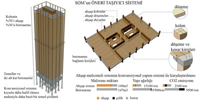 <p><strong>12</strong>.  SOM, Ahşap Kule Araştırma Projesi<br />Kaynak:  Skidmore, Owings &amp; Merrill, LLP, 2013, &ldquo;Timber Tower Research Project&rdquo;, Final  Report, Chicago IL.</p>