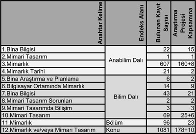 <p><strong>1.</strong><strong> </strong>YÖK Arşivi Tarama  Tablosu (2014 yılı)<br />   Kaynak: BAP Raporu</p>