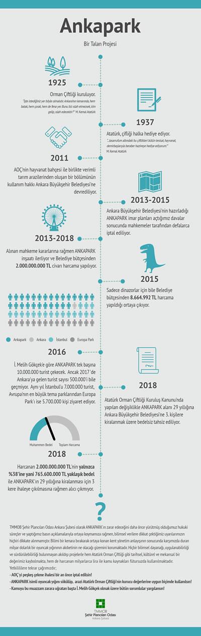 <p><strong>1.</strong> TMMOB Şehir Plancıları Odası Ankara  Şubesi tarafından Ankapark sürecinin özetlendiği infografik çalışma</p>