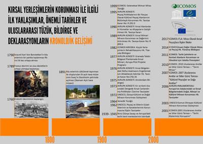 <p><strong>1.</strong> Kırsal  yerleşimlerin korunmasına ilişkin önemli tarihler ve uluslararası ilkesel  metinlerin kronolojik dağılımı.<br />   Kaynak: Güler, Koray, 2016,  Türkiye'de Nüfusunu Yitiren Kırsal Yerleşimlerin Korunması İçin Bir Yöntem  Önerisi: Ödemiş Lübbey Köyü Örneği, yayınlanmamış doktora tezi, İTÜ FBE,  İstanbul. </p>