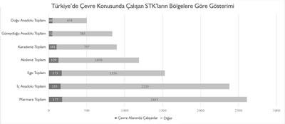 <p><strong>1. </strong>Türkiye de Çevre Konusunda Çalışan STK lar<br />   Kaynak:  Sivil Toplum Geliştirme Merkezi, 2019.</p>