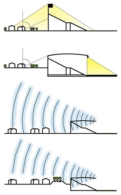<p><strong>Resim 1.</strong> Stadyumların olumsuz çevresel etkilerini azaltmaya yönelik muhtemel  ses ve ışıklandırma çözümleri.<br /> Kaynak: FIFA Football Stadiums, 2011.</p>