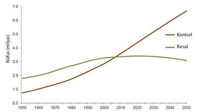 <p><strong>1.</strong> Dünyada kent-kır nüfusu değişimi ve projeksiyonu,  1950-2050<br /> Kaynak: United Nations, Department of Economic  and Social Affairs, Population Division, 2019, World Urbanization Prospects  2018: Highlights, NY, USA</p>