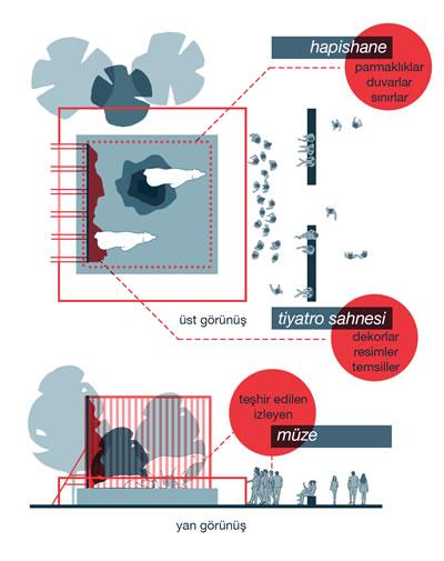 <p><strong>1.</strong> Hayvanat bahçesi tasarımlarının barındırdığı mekânsal kurgular<br /> Kaynak: Yazar tarafından üretilmiştir.</p>