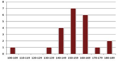 <p><strong>Tablo  2.</strong> Araştırma örnekleminin mezuniyet için gerekli ulusal kredilerinin dağılımı</p>