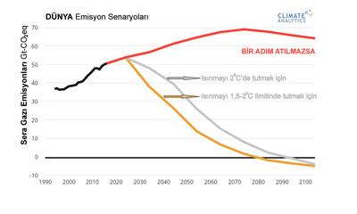 <p><strong>2.</strong> Küresel emisyonlarda ısınmayı 1,5 ve 2 derecede  sınırlamak için gereken azaltım patikaları<br />Kaynak:  Climate Analytics</p>