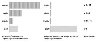 <p><strong>2.</strong> Akademisyenlerin yaptıkları yayınların profili<br />  Kaynak:  Johan de Walsche</p>