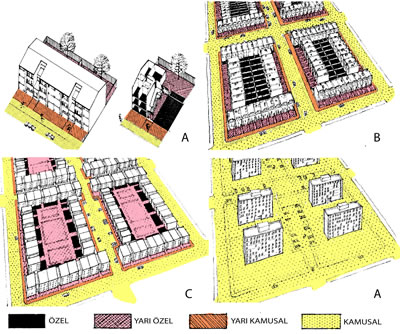 <p><strong>2.</strong> Grid (ızgara) sisteme sahip, örnek  bir kent dokusunda mekânsal karakter incelemesi. A: Çok aileli bir yapı ve  parsel örneği, B: Düşük yoğunluklu bahçeli sıra nizam konut adası örneği, C:  Çok aileli bahçeli blok nizam yapı adası örneği, D:Yüksek katlı blok nizam yapı  adası örneği<br />   Kaynak: Newman, 1996, ss.18-20.</p>
