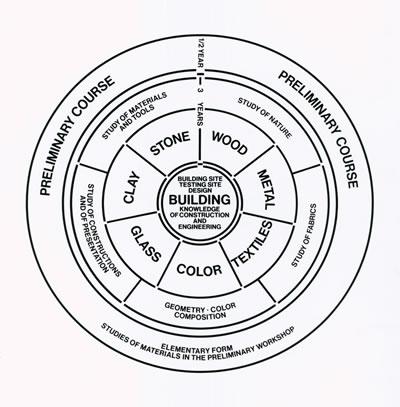 <p><strong>2. </strong>Walter Gropius tasarımı Bauhaus  eğitim şeması, 1922.<br />   Kaynak: Designlab</p>