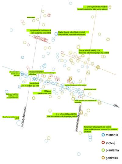 """<p><strong>2.</strong>Twitter  paylaşımları üzerinden<strong> </strong>kümelenen """"mimarlık,  şehircilik, peyzaj, planlama"""" ve """"COVID"""" kelime grupları<strong></strong><br />   Görsel: Yiğit Acar</p>"""