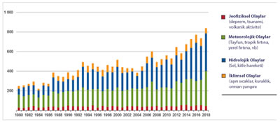 <p><strong>2.</strong> Dünyada meydana  gelen Afetler, 1990-2018<br /> Kaynak: www.iii.org/fact-statistic/facts-statistics-global-catastrophes  [Erişim: 01.08.2019]</p>