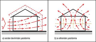 <p><strong>2.</strong> Yapıda Doğal Havalandırma<br /> (Kaynak: Liddament,  2000'den yararlanılarak oluşturulmuştur.)</p>