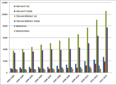 <p><strong>2.</strong> 2002-2013 yılları arasında Türkiye'deki mimarlık bölümlerinde yeni kayıt,  toplam öğrenci ve mezunlar bağlamında kız / erkek öğrenci verileri </p>