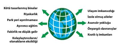 <strong>2.</strong> Sosyal Modelin Engelli Bireye Yaklaşımı<br />Kaynak: URL1. </p>