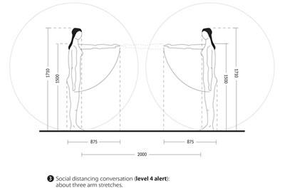 <p><strong>2d.</strong> Raiman Jonesun COVID-19 salgını kapsamında  sosyal mesafeye ilişkin ürettiği çizimler <br />   Kaynak: architecturenow.co.nz/articles/designers-guide-to-covid-19-physical-distancing/</p>