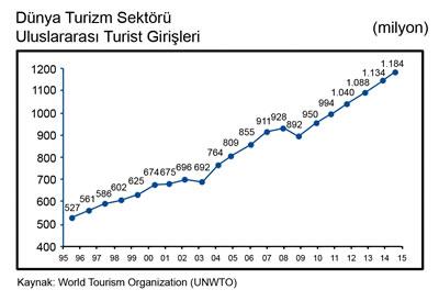 <p><strong>3. </strong>Dünya Turizm  Sektörü Uluslararası Turist Girişleri (milyon)</p>