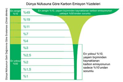 <p><strong>3.</strong> Küresel gelir ondalıklarının emisyonlardaki payı<br />   Kaynak:  Oxfam</p>