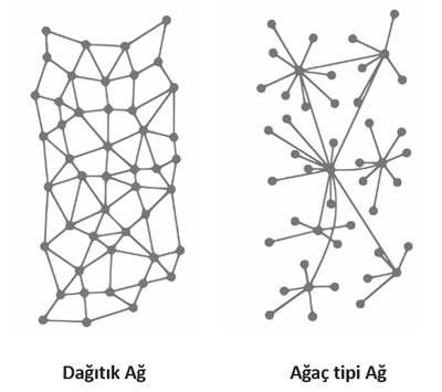 <p><strong>3.</strong> Ağ özellikleri  dağıtık ağ (bağlantılılık) ve ağaç tipi ağ (modülerlik)</p>