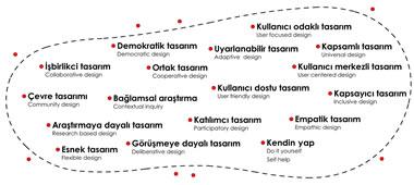 <p><strong>3</strong>. Literatürde kullanıcı katılımı ile  ilgili yapılan araştırmalarda karşılaşılan çeşitli tanımlar.</p>