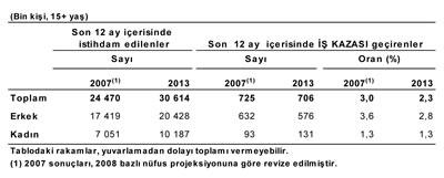 Son 12 İçerisinde İstihdam Edilenler ve İş Kazası Geçirenler, 2007-2013 Kaynak: www.tuik.gov.tr/jsp/duyuru/upload/yayinrapor/2013_ISKAZALARI_VE_SAGLIK_PROBLEMLERI_RAPORU.pdf [Erişim: 11.02.2015]