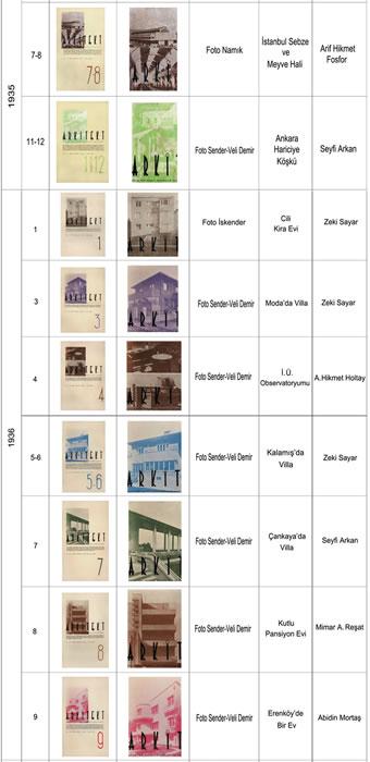 <p><strong>3b.</strong> 1931-1940 yılları arasındaki <em>Arkitekt</em> kapaklarında fotoğrafçısı belli  olan kapaklar, 1933 yılında yalnızca 9-10.sayıda fotoğraf kullanılmış olup  fotoğrafçı bilgisine yer verilmemiştir. <strong></strong></p>