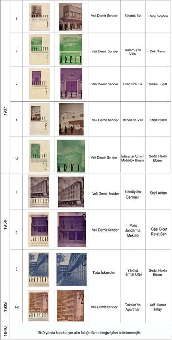 <p><strong>3c.</strong> 1931-1940 yılları arasındaki <em>Arkitekt</em> kapaklarında fotoğrafçısı belli  olan kapaklar, 1933 yılında yalnızca 9-10.sayıda fotoğraf kullanılmış olup  fotoğrafçı bilgisine yer verilmemiştir. <strong></strong></p>