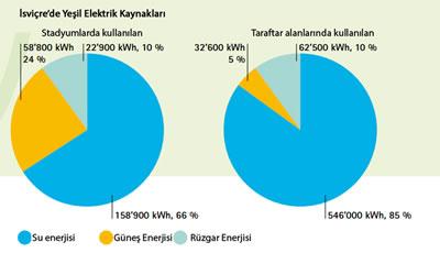 <p><strong>Resim 4. </strong>2008 Dünya Kupasında  İsviçre de kullanılan enerji  kaynaklarının yüzdelere dağılımı<br /> Kaynak: UEFA EURO  2008, 2008.</p>