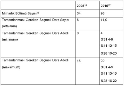 <p><strong>Tablo  4.</strong> Mimarlık bölümlerinde tamamlanması gereken seçmeli ders sayısındaki değişim  (2005-2015)</p>