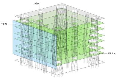 <p><strong>4. </strong>Yapının  Strüktür Modeli<br />Kaynak: Toyo Ito & Associates, Architects