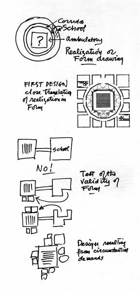 <p><strong>4.</strong> Kahnın tasarım sürecindeki form anlayışını aktaran  eskizleri <br />Kaynak: www.r-e-v-i-e-w.net/zch-shows/louis-kahn-the-power-of-architecture, [Erişim: 20.01.2016].