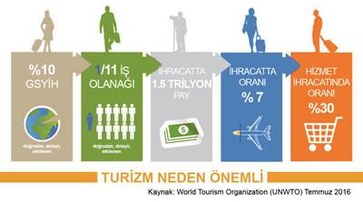 <p><strong>4. </strong>Turizm Neden  Önemli?</p>