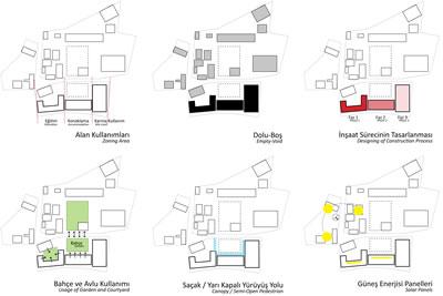 <p><strong>4.</strong> Diyagramlar<br />  Kaynak:  Erginoğlu &amp; Çalışlar Mimarlık</p>