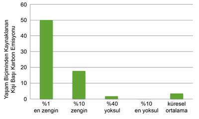 <p><strong>4.</strong> Farklı gelir seviyelerindeki kesimlerde yaşam biçiminden  kaynaklanan kişi başı tüketim emisyonları<br />   Kaynak:  Oxfam</p>