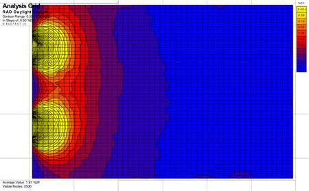 5. Mekânın Günışığı Faktörü (DF) dağılımı