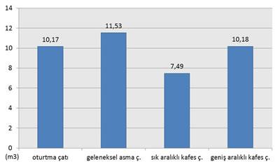 <p><strong>Şekil  5.</strong> Kullanılan ahşap miktarına göre ahşap çatı sistemlerinin karşılaştırılması (m³)</p>