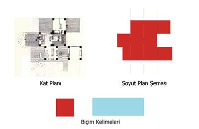 <p><strong> 5.</strong> Adler Evi projesinin planı, soyut plan şeması ve  biçim kelimeleri<br />  Kaynak:  Emine Köseoğlu</p>