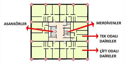 <p><strong>5. </strong>Grenfell Tower plan  şeması<br />  Yazar tarafından yeniden  üretilmiştir</p>