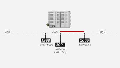 """<p><strong>5b. </strong>""""Yıkılan  Bir Binanın Anatomisi"""" başlıklığıyla BBC Türkçe tarafından hazırlanan videodan.<br />Kaynak: https://www.youtube.com/watch?v=gZpDh443K9Q&feature=emb_logo"""
