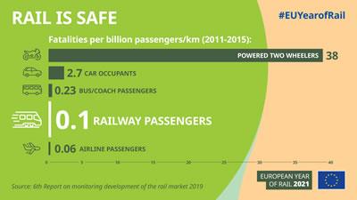 <p><strong>6.</strong> Kaza sonucu ölüm  oranlarına bakıldığında demiryolu taşımacılığı en güvenli  ulaşım yöntemlerinden biri<br />Kaynak: https://europa.eu/year-of-rail/get-involved_en