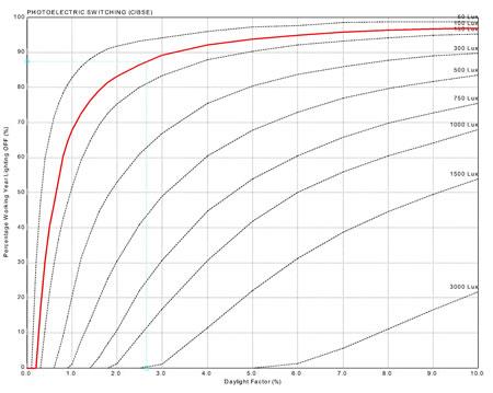 6. Mekânları çözümlemek için kullanılan günışığı ile aydınlanma oranı grafiği (Kaynak: BRE, 1985)